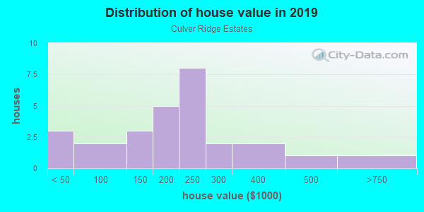 House/condo value distribution in Culver Ridge Estates in Des Moines, IA neighborhood, block, subdivision, or community