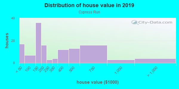 House/condo value distribution in Cypress Run in Tarpon Springs, FL neighborhood, block, subdivision, or community