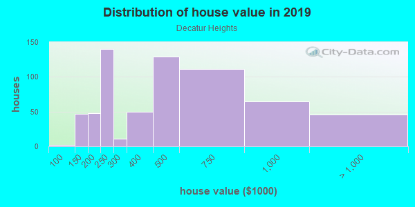 House/condo value distribution in Decatur Heights in Decatur, GA neighborhood, block, subdivision, or community