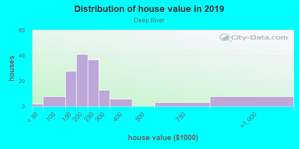 House/condo value distribution in Deep River in Hobart, IN neighborhood, block, subdivision, or community