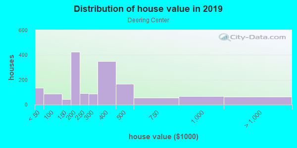 House/condo value distribution in Deering Center in Portland, ME neighborhood, block, subdivision, or community