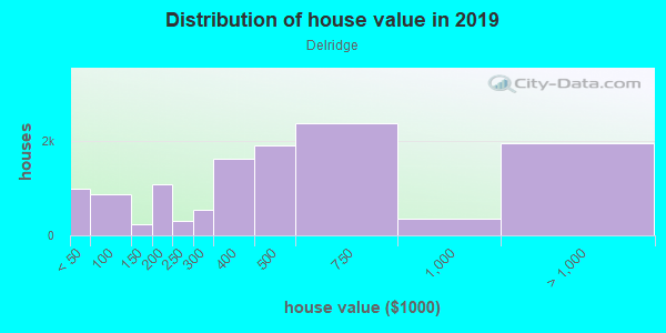 House/condo value distribution in Delridge in Seattle, WA neighborhood, block, subdivision, or community