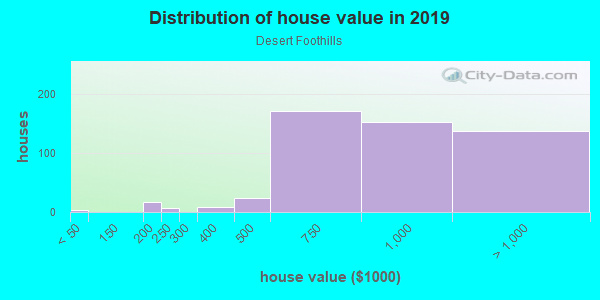 House/condo value distribution in Desert Foothills in Scottsdale, AZ neighborhood, block, subdivision, or community