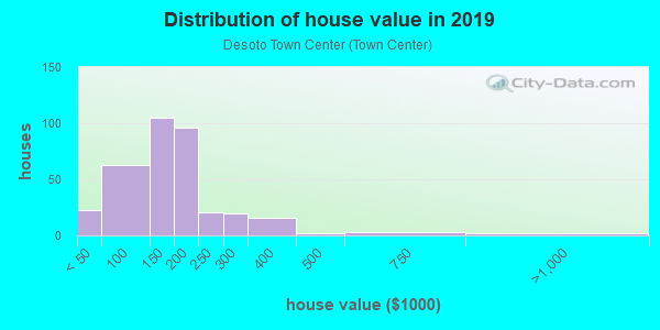 House/condo value distribution in Desoto Town Center in Desoto, TX neighborhood, block, subdivision, or community