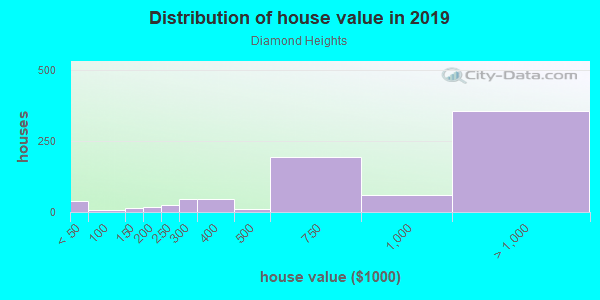 House/condo value distribution in Diamond Heights in San Francisco, CA neighborhood, block, subdivision, or community