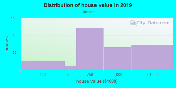 House/condo value distribution in Dimond in Oakland, CA neighborhood, block, subdivision, or community