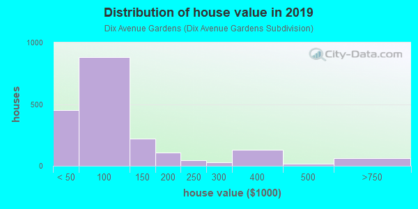 House/condo value distribution in Dix Avenue Gardens in Lincoln Park, MI neighborhood, block, subdivision, or community