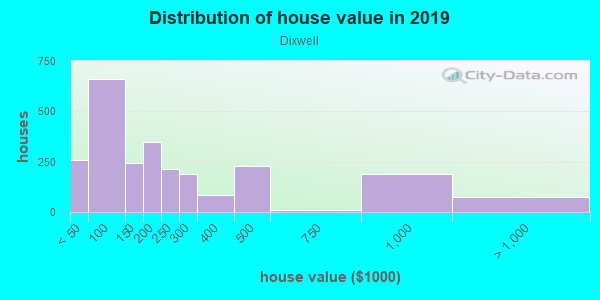 House/condo value distribution in Dixwell in New Haven, CT neighborhood, block, subdivision, or community