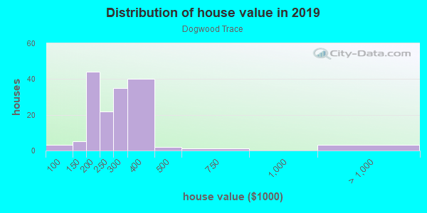House/condo value distribution in Dogwood Trace in Lexington, KY neighborhood, block, subdivision, or community