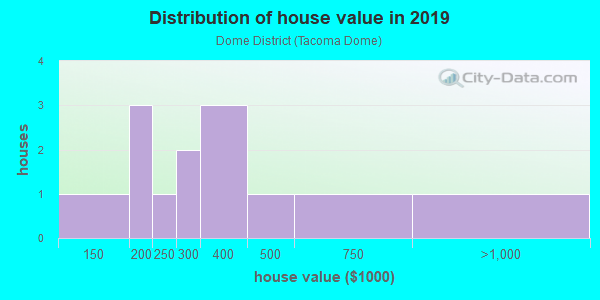 House/condo value distribution in Dome District in Tacoma, WA neighborhood, block, subdivision, or community