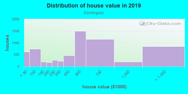 House/condo value distribution in Dominguez in Long Beach, CA neighborhood, block, subdivision, or community
