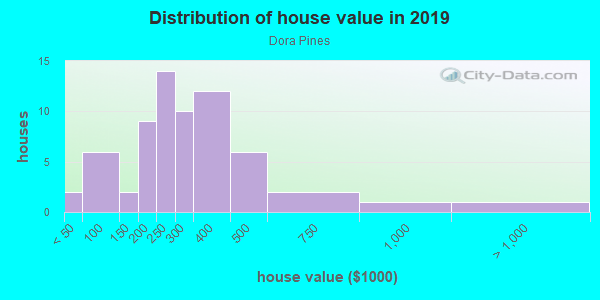 House/condo value distribution in Dora Pines in Mount Dora, FL neighborhood, block, subdivision, or community