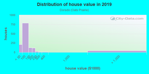 House/condo value distribution in Dorado in Houston, TX neighborhood, block, subdivision, or community