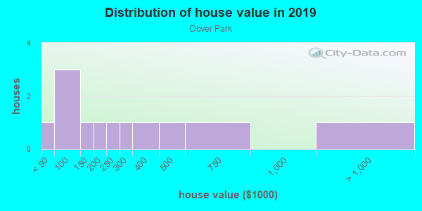 House/condo value distribution in Dover Park in Dover, FL neighborhood, block, subdivision, or community