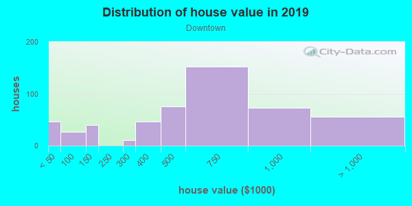 House/condo value distribution in Downtown in Anaheim, CA neighborhood, block, subdivision, or community