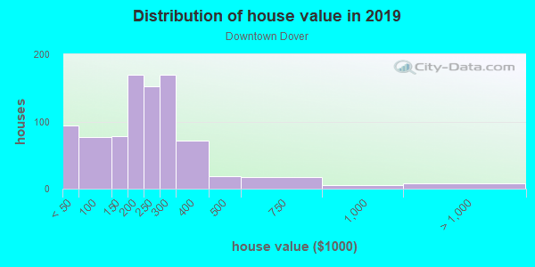 House/condo value distribution in Downtown Dover in Dover, NH neighborhood, block, subdivision, or community