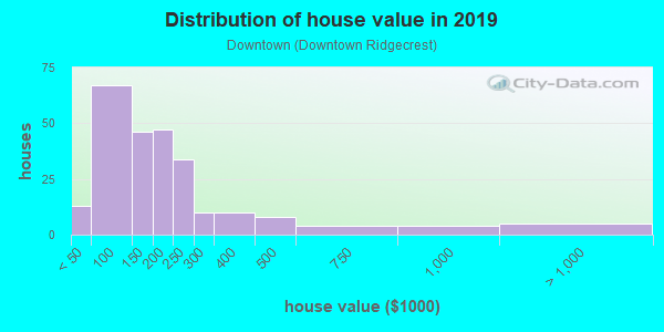 House/condo value distribution in Downtown in Ridgecrest, CA neighborhood, block, subdivision, or community