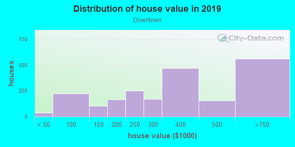 House/condo value distribution in Downtown in Miami, FL neighborhood, block, subdivision, or community