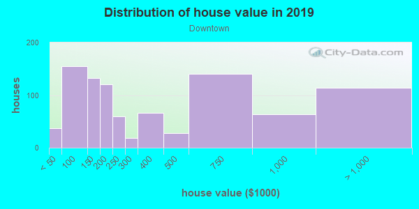 House/condo value distribution in Downtown in Lombard, IL neighborhood, block, subdivision, or community