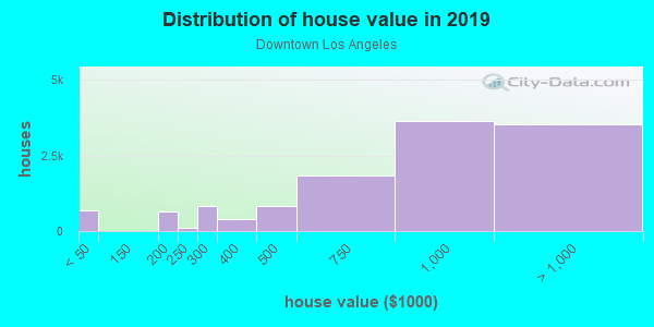 House/condo value distribution in Downtown Los Angeles in Los Angeles, CA neighborhood, block, subdivision, or community