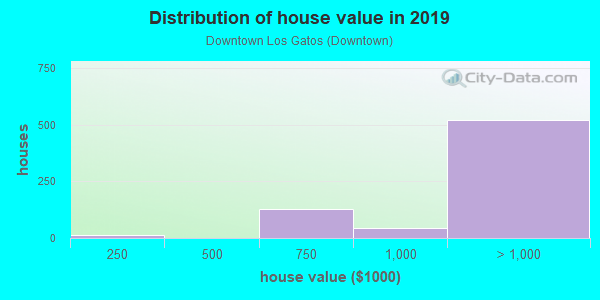 House/condo value distribution in Downtown Los Gatos in Los Gatos, CA neighborhood, block, subdivision, or community