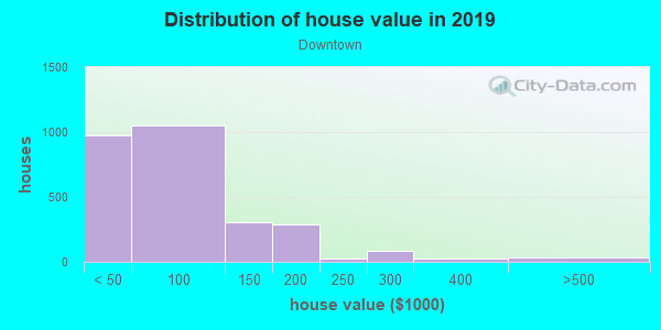 House/condo value distribution in Downtown in Columbus, OH neighborhood, block, subdivision, or community