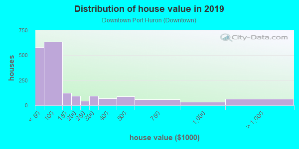 House/condo value distribution in Downtown Port Huron in Port Huron, MI neighborhood, block, subdivision, or community