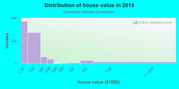 House/condo value distribution in Downtown Streator in Streator, IL neighborhood, block, subdivision, or community