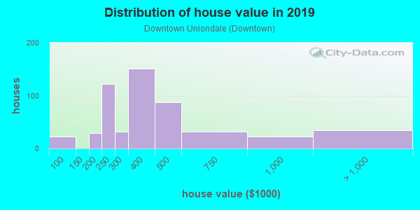 House/condo value distribution in Downtown Uniondale in Uniondale, NY neighborhood, block, subdivision, or community
