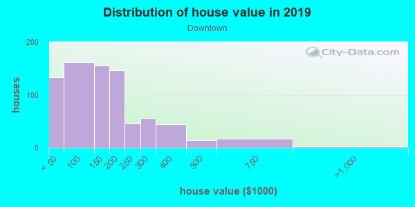 House/condo value distribution in Downtown in Bellevue, WA neighborhood, block, subdivision, or community