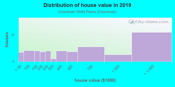 House/condo value distribution in Downtown White Plains in White Plains, NY neighborhood, block, subdivision, or community