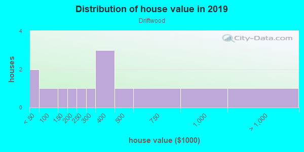 House/condo value distribution in Driftwood in Hollywood, FL neighborhood, block, subdivision, or community