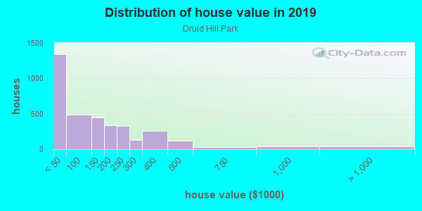 House/condo value distribution in Druid Hill Park in Baltimore, MD neighborhood, block, subdivision, or community