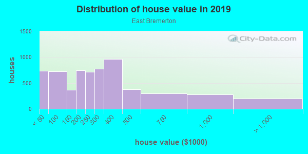 House/condo value distribution in East Bremerton in Bremerton, WA neighborhood, block, subdivision, or community