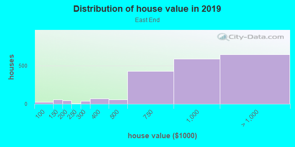 House/condo value distribution in East End in Alameda, CA neighborhood, block, subdivision, or community
