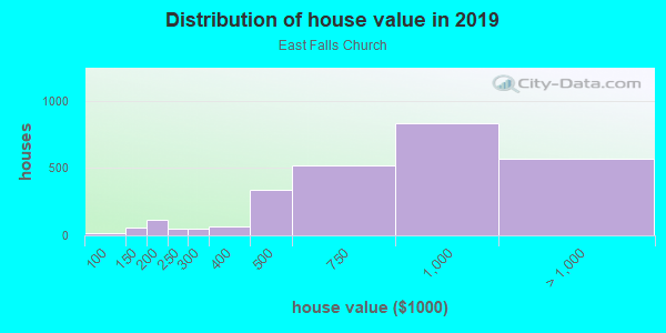 House/condo value distribution in East Falls Church in Arlington, VA neighborhood, block, subdivision, or community