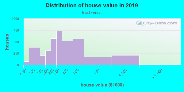 House/condo value distribution in East Forest in Charlotte, NC neighborhood, block, subdivision, or community