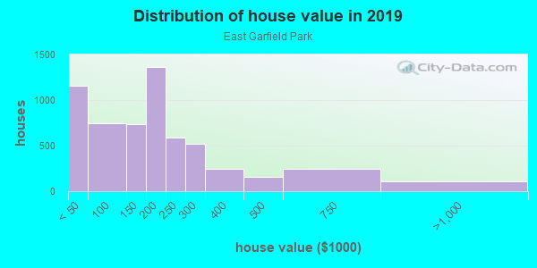 House/condo value distribution in East Garfield Park in Chicago, IL neighborhood, block, subdivision, or community