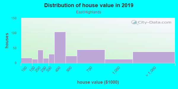 House/condo value distribution in East Highlands in Naperville, IL neighborhood, block, subdivision, or community
