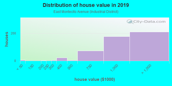 House/condo value distribution in East Montecito Avenue in Sierra Madre, CA neighborhood, block, subdivision, or community