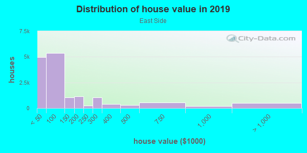 House/condo value distribution in East Side in Buffalo, NY neighborhood, block, subdivision, or community