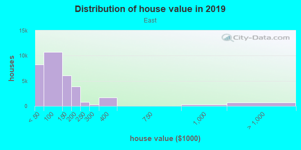 House/condo value distribution in East in Arlington, TX neighborhood, block, subdivision, or community