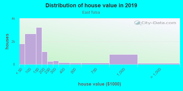 House/condo value distribution in East Tulsa in Tulsa, OK neighborhood, block, subdivision, or community