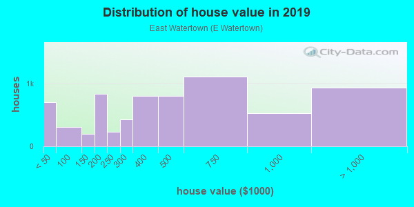 House/condo value distribution in East Watertown in Watertown, MA neighborhood, block, subdivision, or community