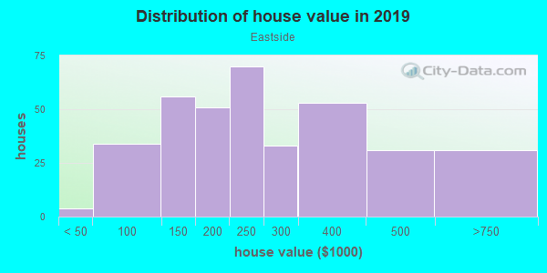 House/condo value distribution in Eastside in Lexington, KY neighborhood, block, subdivision, or community