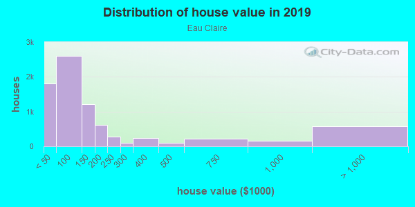 House/condo value distribution in Eau Claire in Columbia, SC neighborhood, block, subdivision, or community