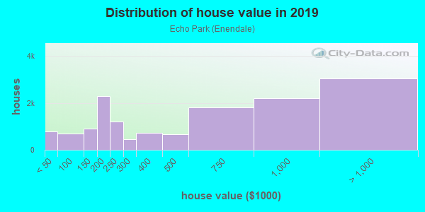 House/condo value distribution in Echo Park in Los Angeles, CA neighborhood, block, subdivision, or community