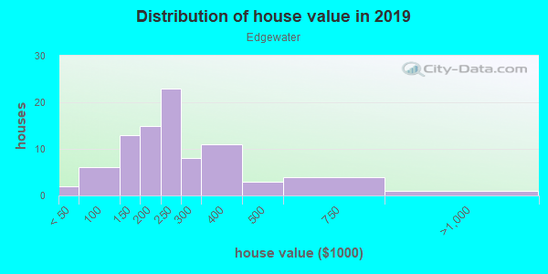 House/condo value distribution in Edgewater in Valparaiso, IN neighborhood, block, subdivision, or community