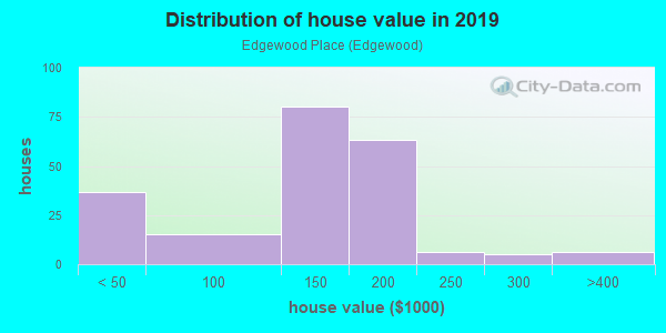 House/condo value distribution in Edgewood Place in Mobile, AL neighborhood, block, subdivision, or community