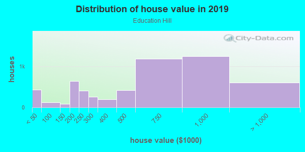 House/condo value distribution in Education Hill in Redmond, WA neighborhood, block, subdivision, or community